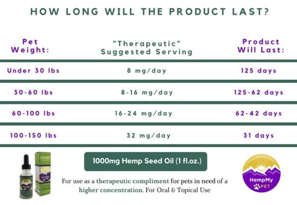 1000mg Hemp Seed Oil Dosage
