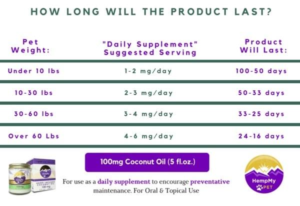 100mg Coconut Oil Dosage