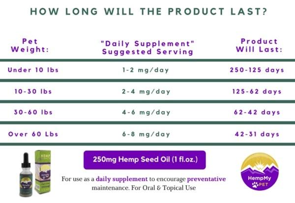 250mg Hemp Seed Oil Dosage