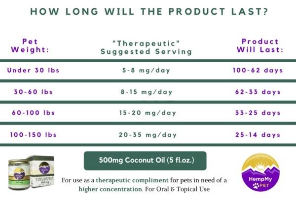 500mg Coconut Oil Dosage